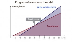 Progressief economisch model